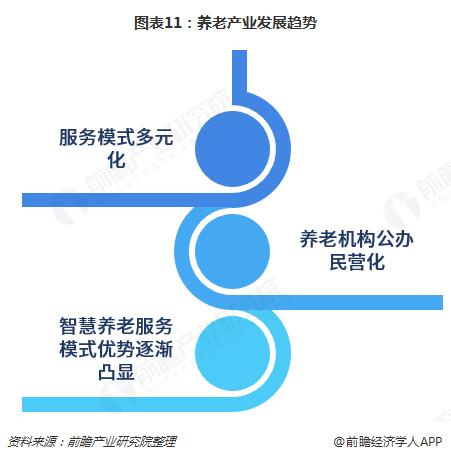 图表11:养老产业发展趋势