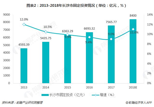 图表2:2013-2018年长沙市固定投资情况(单位:亿元,%)