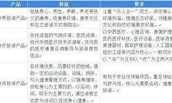 2018中国康养旅游行业发展模式和市场前景分析 多种正向因素作用,康养旅游发展将成蓝海【组图】