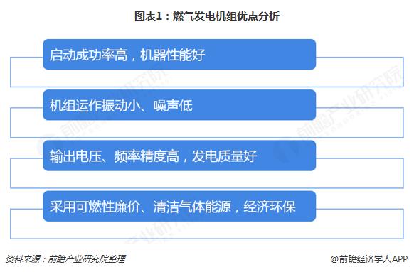 图表1:燃气发电机组优点分析