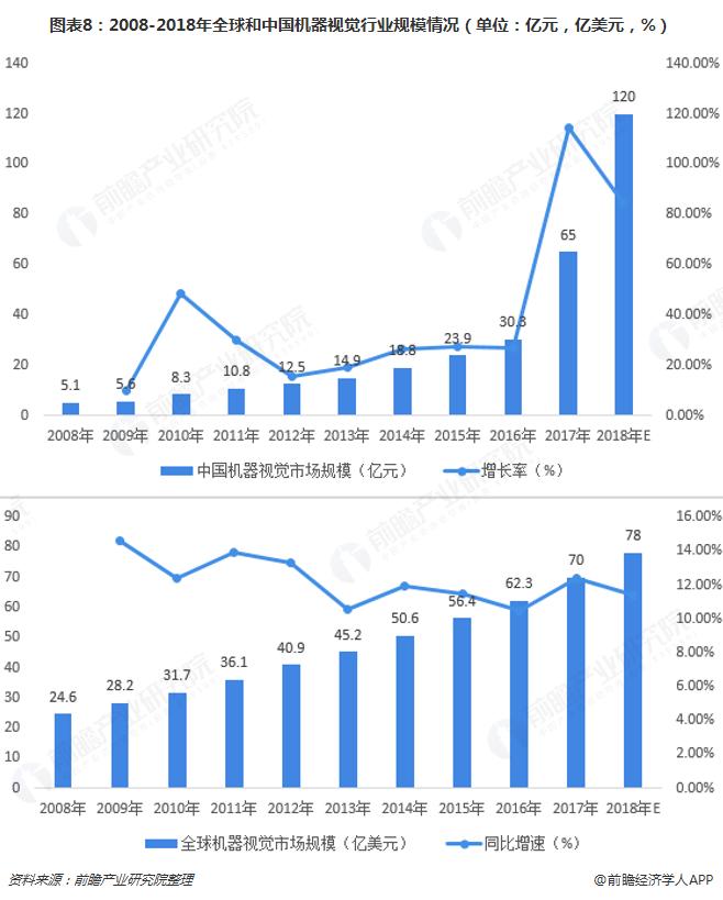 图表8:2008-2018年全球和中国机器视觉行业规模情况(单位:亿元,亿美元,%)
