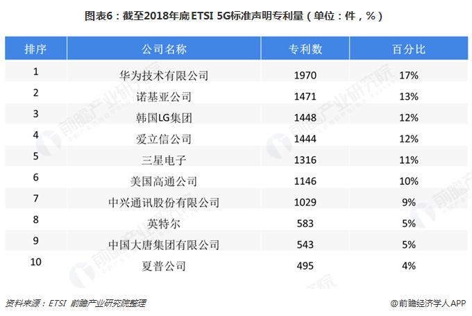 图表6:截至2018年底ETSI 5G标准声明专利量(单位:件,%)