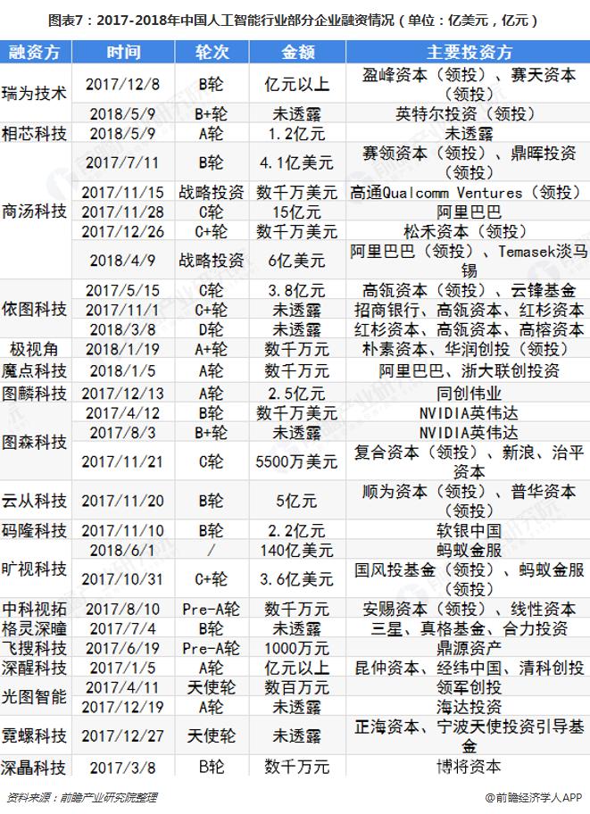 图表7:2017-2018年中国人工智能行业部分企业融资情况(单位:亿美元,亿元)