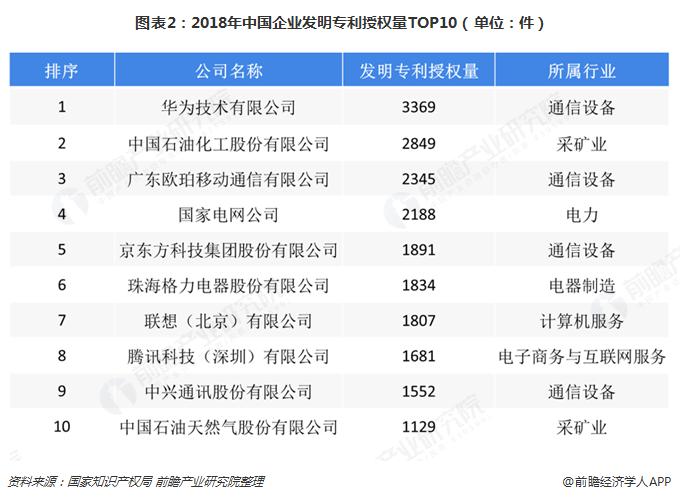 图表2:2018年中国企业发明专利授权量TOP10(单位:件)