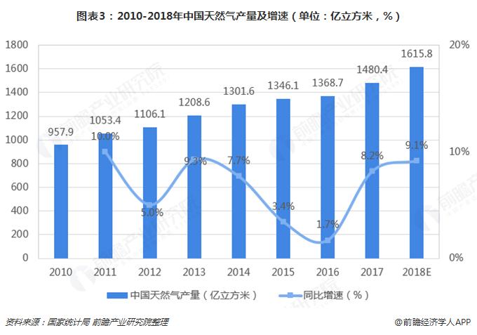 图表3:2010-2018年中国天然气产量及增速(单位:亿立方米,%)