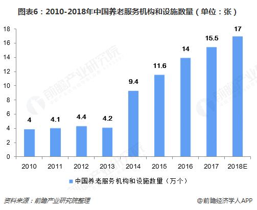 图表6:2010-2018年中国养老服务机构和设施数量(单位:张)