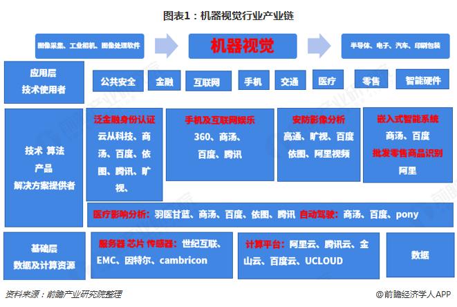 图表1:机器视觉行业产业链