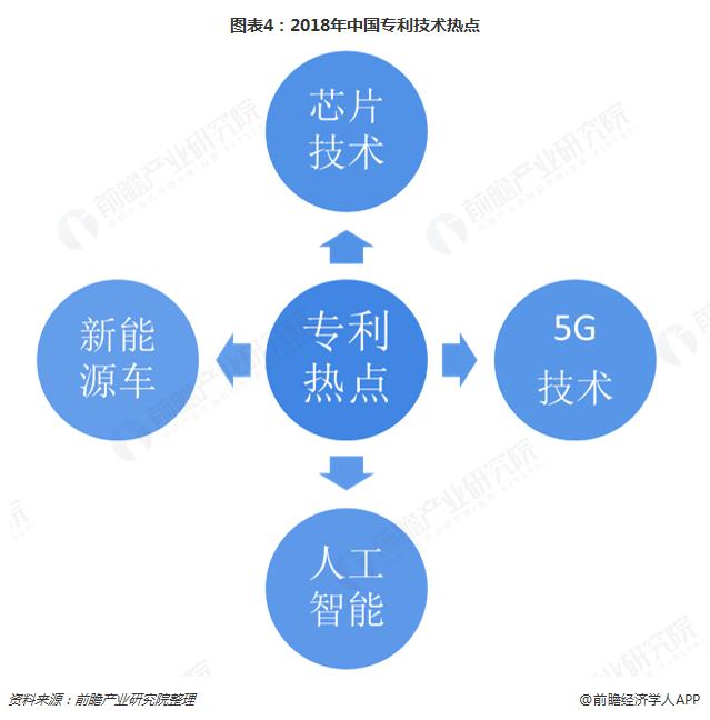 图表4:2018年中国专利技术热点