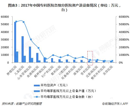 图表3:2017年中国专科医院各细分医院资产及设备情况(单位:万元,台)