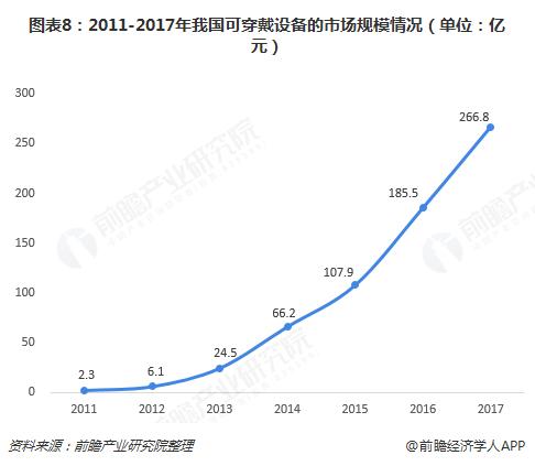 图表8:2011-2017年我国可穿戴设备的市场规模情况(单位:亿元)