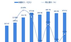 2018年焊割设备行业市场规模与发展前景分析 气保焊机发展迅猛【组图】