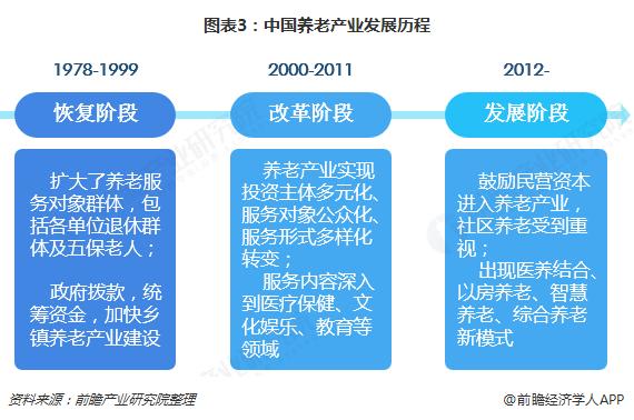 图表3:中国养老产业发展历程