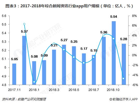 图表3:2017-2018年综合新闻资讯行业app用户规模(单位:亿人,%)