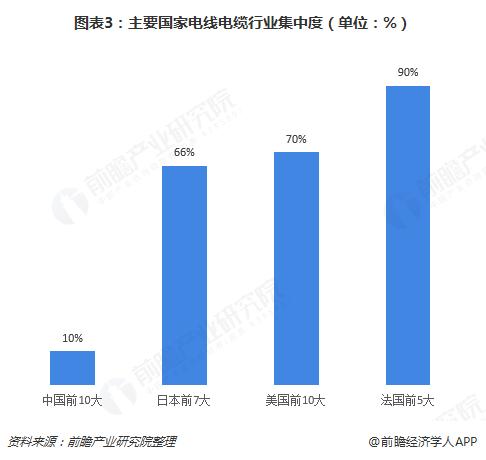 图表3:主要国家电线电缆行业集中度(单位:%)
