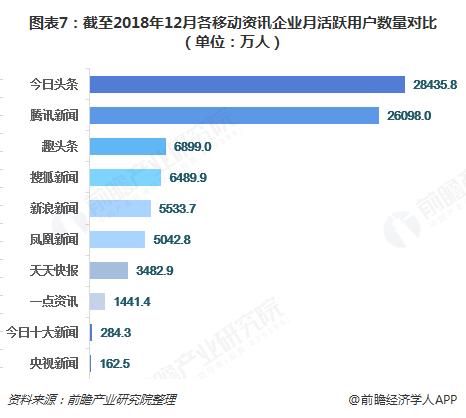 图表7:截至2018年12月各移动资讯企业月活跃用户数量对比(单位:万人)