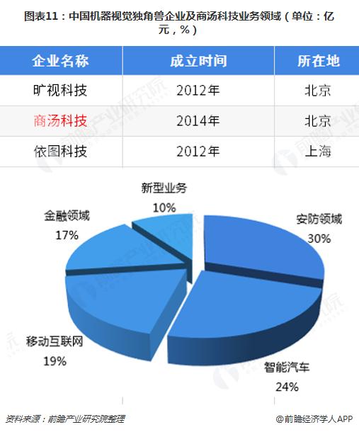 图表11:中国机器视觉独角兽企业及商汤科技业务领域(单位:亿元,%)