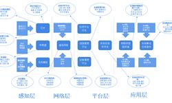 预见2019:《中国物联网产业全景图谱》(附现状、竞争格局、发展前景等)