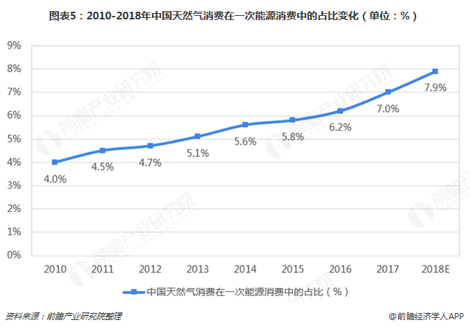 图表5:2010-2018年中国天然气消费在一次能源消费中的占比变化(单位:%)