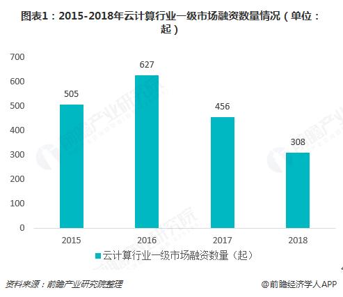 圖表1:2015-2018年云計算行業一級市場融資數量情況(單位:起)