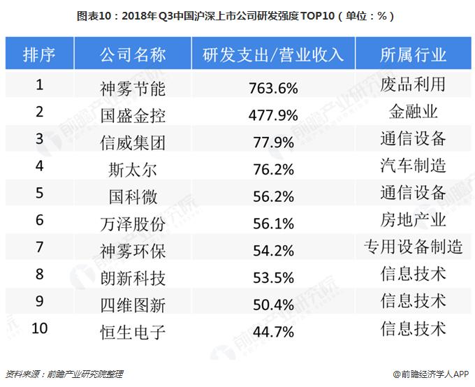 图表10:2018年Q3中国沪深上市公司研发强度TOP10(单位:%)