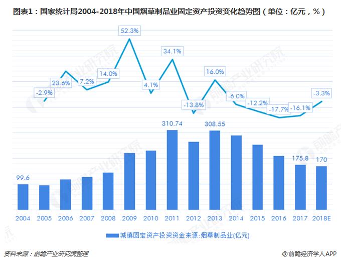 最新烟草行业投资项目管理政策发布 十张图带你了解2018年中国烟草市场投资现状与发展趋势