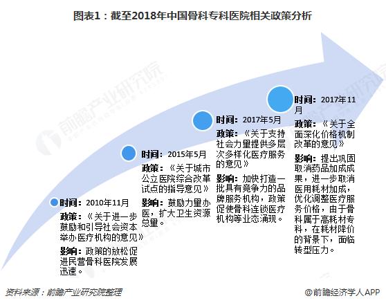 图表1:截至2018年中国骨科专科医院相关政策分析