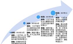 2018年中国骨科<em>专科医院</em>行业市场现状与发展趋势分析 连锁化是未来的发展方向【组图】