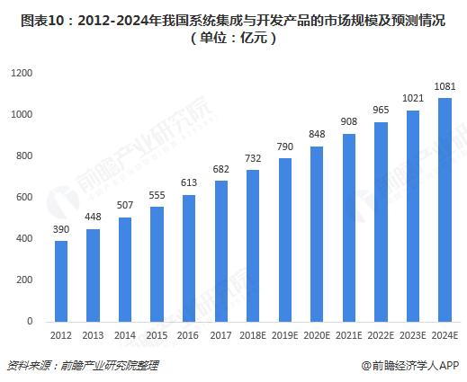 图表10:2012-2024年我国系统集成与开发产品的市场规模及预测情况(单位:亿元)