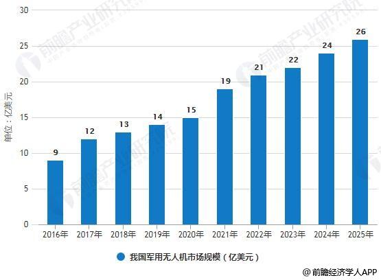 2016-2025我国军用无人机市场规模统计情况及预测