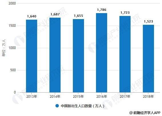 2013-2018年全国新出生人口数量统计情况