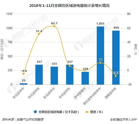2018年1-11月全国各区域送电量统计及增长情况
