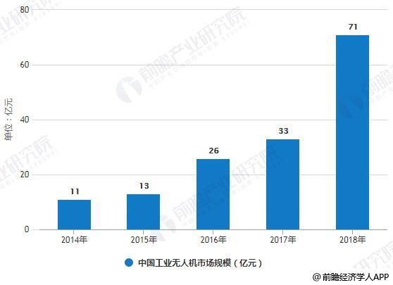 2014-2018年中国工业无人机市场规模统计情况及预测