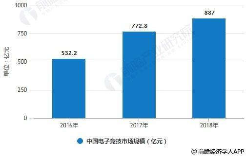 2016-2018年中国电子竞技市场规模统计情况及预测