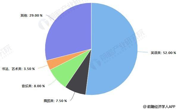 我国早教行业细分市场结构占比统计情况