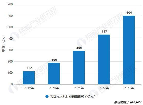 2019-2023年我国无人机行业销售规模统计情况及预测
