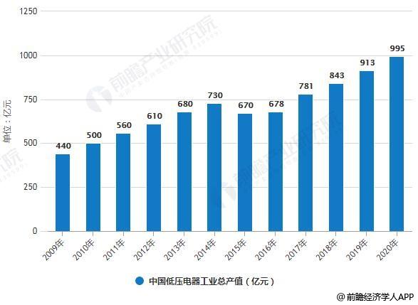 2009-2020年中国低压电器工业总产值统计情况及预测