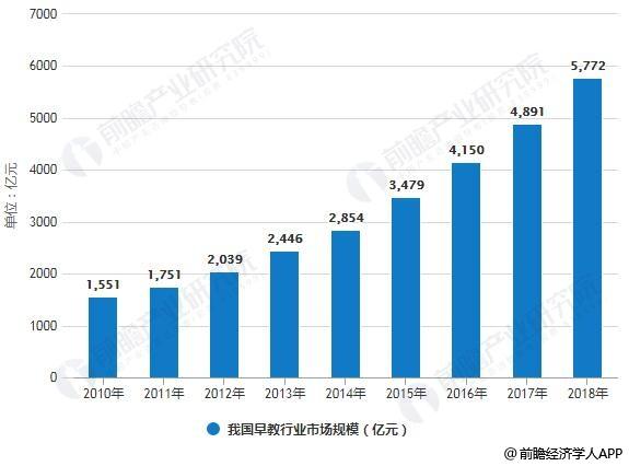 2010-2018年我国早教行业市场规模统计情况及预测