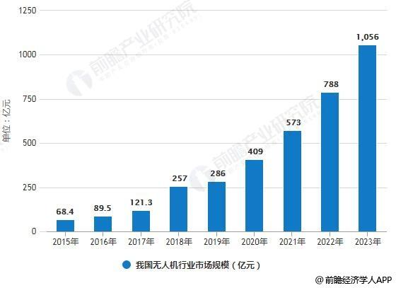 2015-2023年我国无人机行业市场规模统计情况及预测