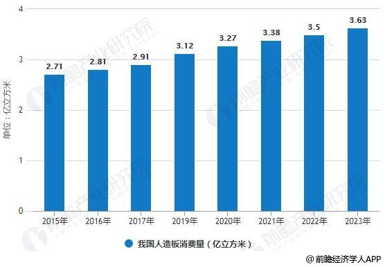 2015-2023年我国人造板消费量统计情况及预测