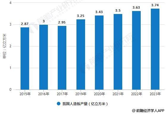 2015-2023年我国人造板产量统计情况及预测