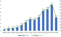2018年<em>低压配电柜</em>行业现状与发展趋势分析,智能化、绿色化成为未来方向【组图】