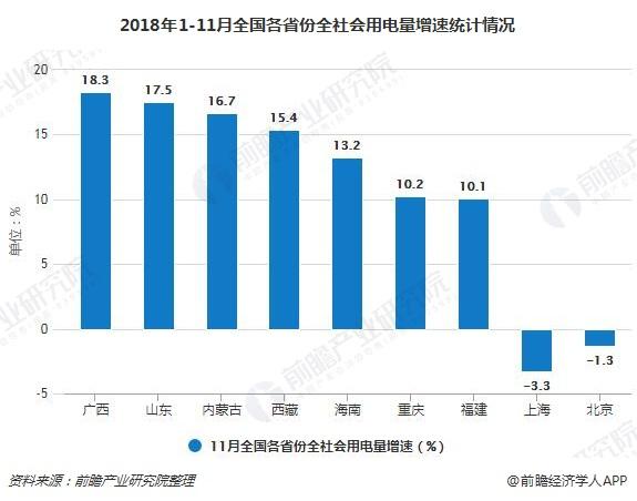 2018年1-11月全国各省份全社会用电量增速统计情况