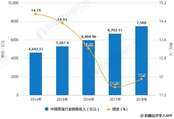 2014-2018年中国男装行业销售收入统计及增长情况预测