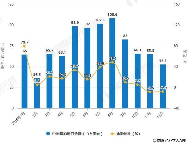 2018年1-12月中国啤酒进口统计及增长情况