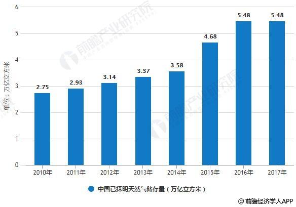 2010-2017年中国已探明天然气储存量统计情况