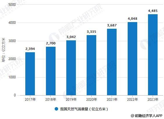2017-2023年我国天然气消费量统计情况及预测