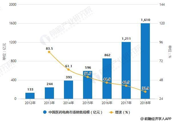 2012-2018年中国医药电商市场销售规模统计及增长情况预测