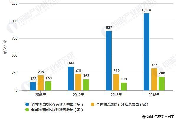 2008-2018年我国各类状态物流园区数量统计情况