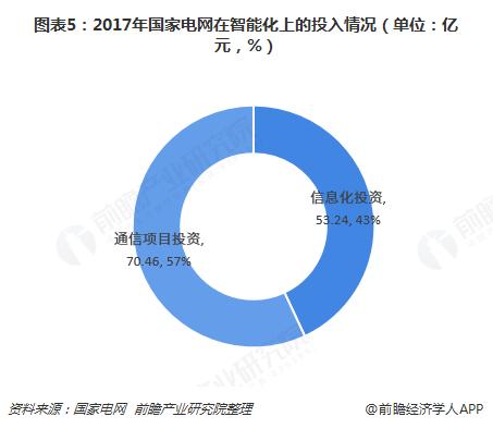 图表5:2017年国家电网在智能化上的投入情况(单位:亿元,%)