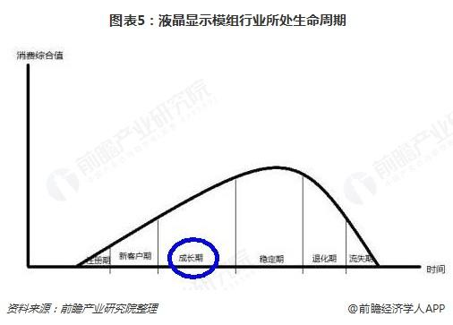 图表5:液晶显示模组行业所处生命周期